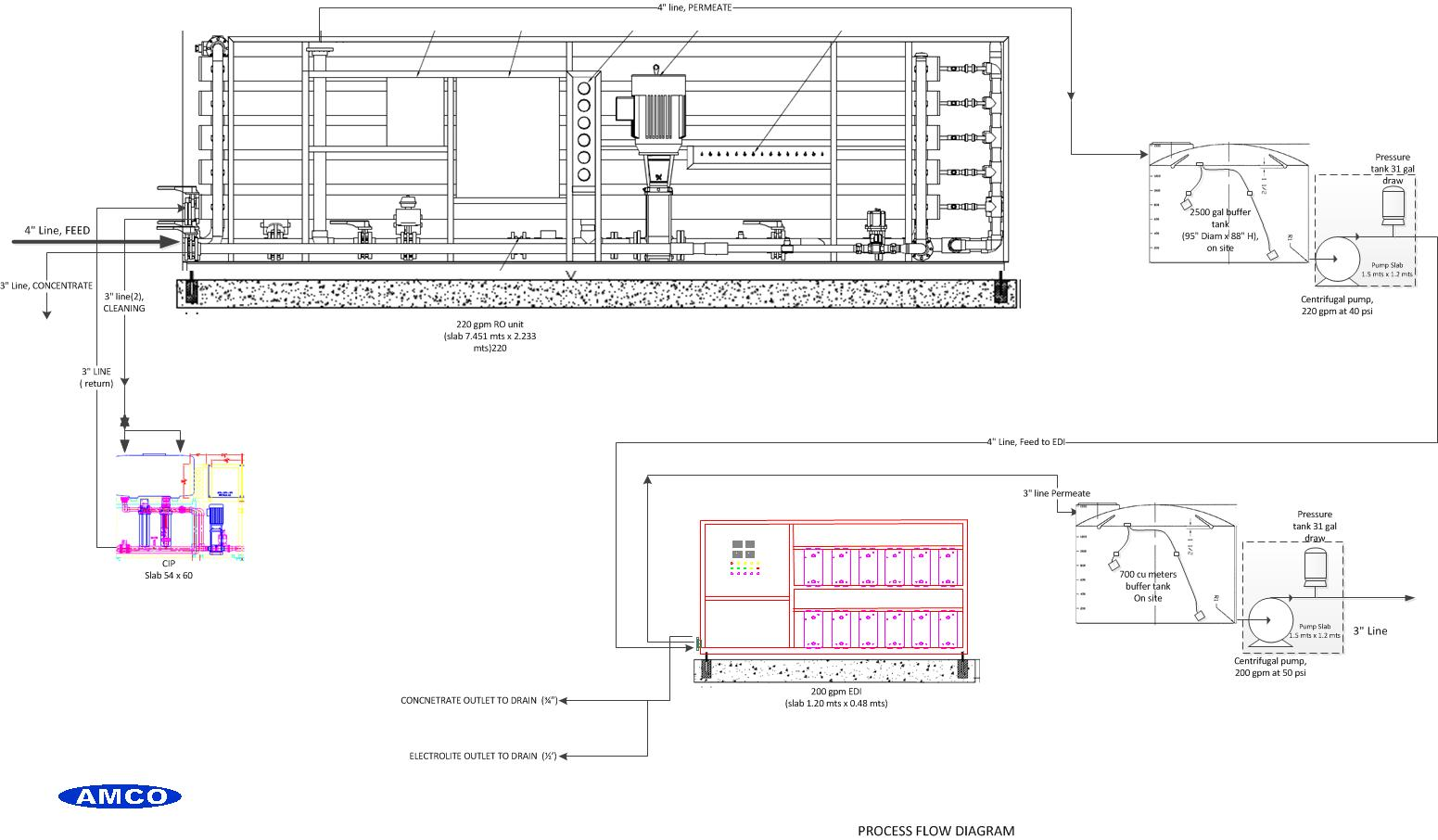 Gas Turbine Demineralized Water Systems American Process Flow Diagram Ro Plant 200 Gpm Edi For Power Generation